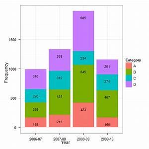 Mostrar Valores De Datos En Un Gr U00e1fico De Barras Astackdas