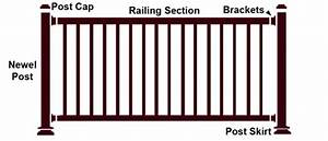 Keystone Aluminum Deck Railing Kits