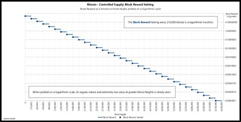 Historical data with all timeframes. 1-year High For Bitcoin - Satoshi & Co