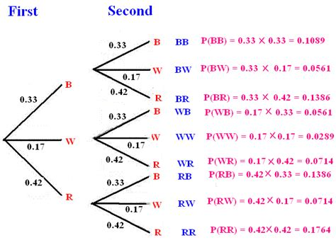 Tree Diagram (probability Theory)  Defintion, Conditroinal Probability & Examples Math