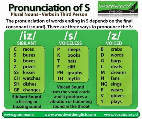 "Click On Pronunciation Of The ""s"" Ending"