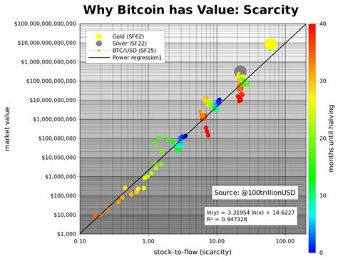 Models are only as strong as their assumptions. New Prediction Model Puts Bitcoin Price At $55,000 After ...
