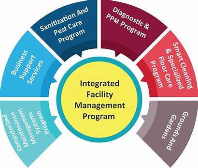 Facilities Management Services Facility Integrated Ifm Clipart