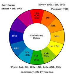 30th wedding anniversary color the anniversary symbols meanings and colors by year