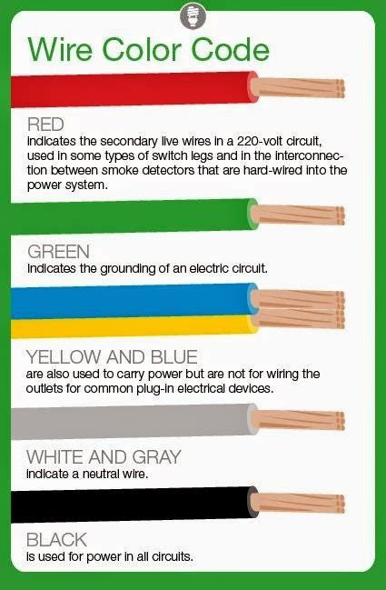 220 Ac Wiring Color Code by Electrical Engineering World Meaning Of Electrical Wire
