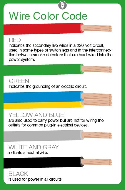 what do electrical wire color codes angies list