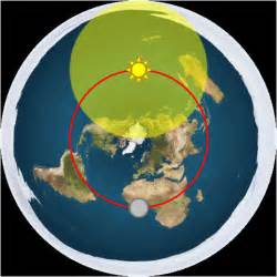 Image result for flat earth gif