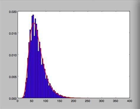 Django Templates Ignored by Python Log Scale Mathplotlib In Python