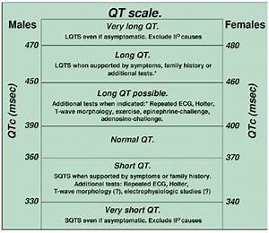 QT interval LITFL ECG Library Basics