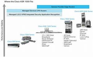 Cisco Asr 1013 Router