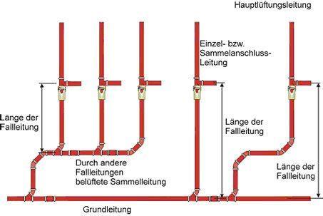 dimensionierung grundleitung regenwasser anschluss an das abwasserrohr bzw fallrohr f 252 r toilette haustechnikdialog