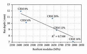 Rut Depth Versus Resilient Modulus  Stiffness Dynamic