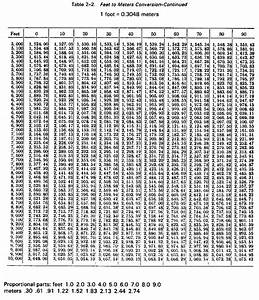 Fm 6 16 3 Table 2 2 Feet To Meters Conversion