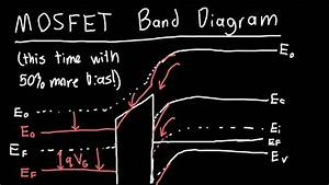 Mosfet Band Diagram Under Applied Bias