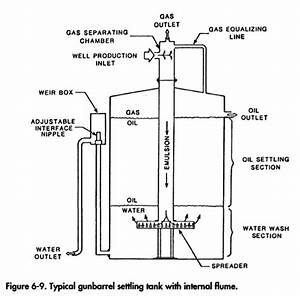 Oilfield Tank Battery Diagram