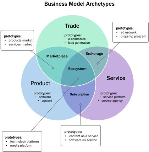 business model business model archetypes mind the product