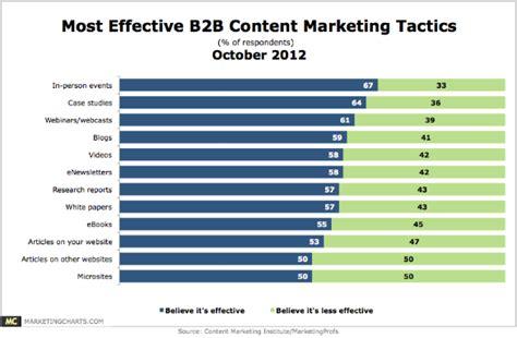 Most Effective B2b Content Marketing Tactics [chart]