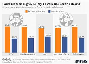 Chart: Polls: Macron Highly Likely To Win The Second Round ...