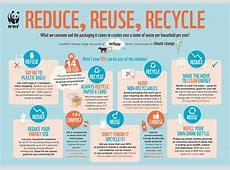 Reduce, Reuse, Recycle WWFAustralia WWFAustralia