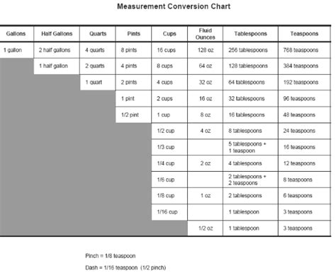 Kitchen Math Measurements by Common Cooking Conversions Math In The Kitchen