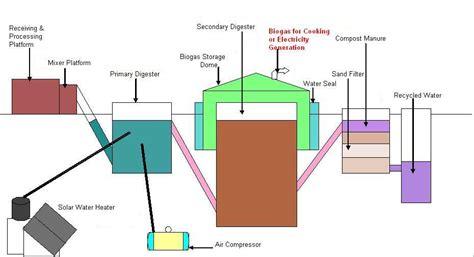 kitchen waste biogas plant design nisargruna biogas plant pluginindia 8722