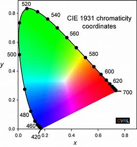 Pin 1931 Cie Chromaticity Diagram On Pinterest
