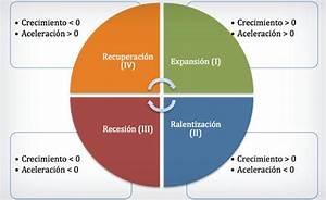oferta definicion macroeconomia