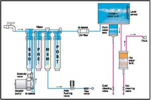 Drinking Water Filtration System Diagram