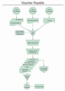 Ordering Process Flowchart  Flowchart Examples