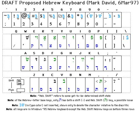 Draft Proposed Hebrew Keyboard (mark David, March 5, 1997