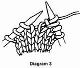 Knitting Knit Stitches Yarn Diagram Craft Increases M1 Between Craftyarncouncil Mar06 sketch template