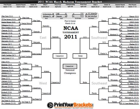 ncaa march madness tournament bracket results