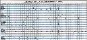Selmer Alto Sax Mouthpiece Chart Mouthpiece Selection Guide Ellis Music