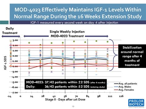 igf 1 levels normal range phase ii 4 monthsextension period 10