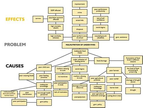 Problem Tree Template by 26 Images Of Troubleshooting Tree Template Leseriail