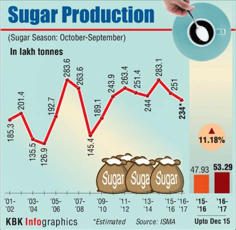indias sugar production rises   season
