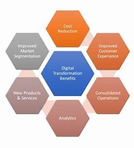 Digital Transformation  Dx   A Beginner U2019s Guide