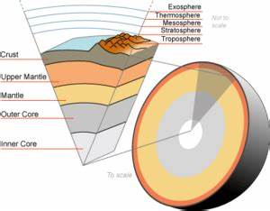 Earth's mantle - Simple English Wikipedia, the free ...