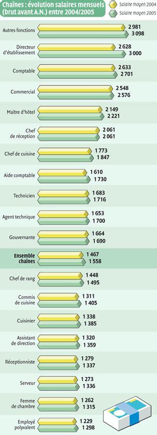 salaire chef cuisine salaire chef de rang