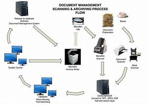 document scanning datacomit With document scanning procedures