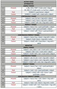 English Grammar Simplest Vert Tenses Chart Css Times