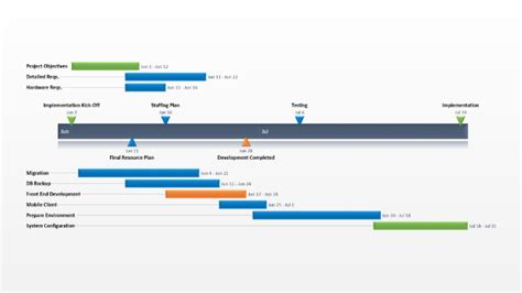 time frame template mac project implementation plan free timeline templates