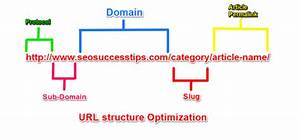 The Complete Guide On Structuring Your Urls Correctly