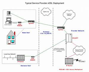 Introduction To Dsl
