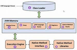 Java Virtual Machine  Jvm   U0026 Its Architecture