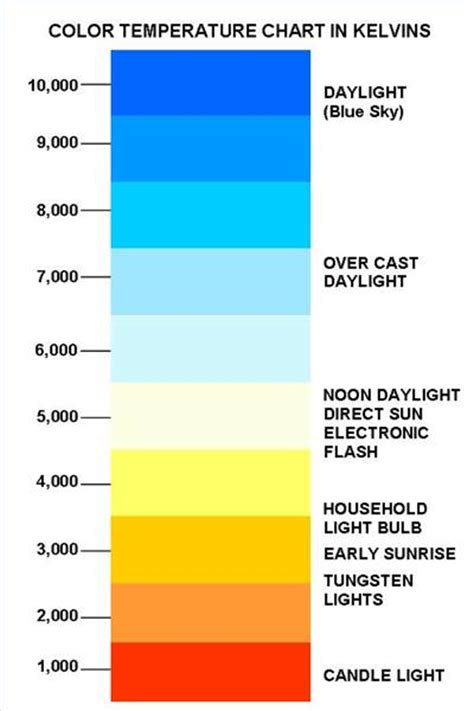 color temp chart m dobson systems and processes