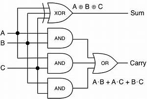 how to add numbers part 1 With full adder logic circuit using two half adders
