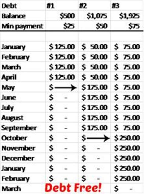 rid  debt   snowball method susanne