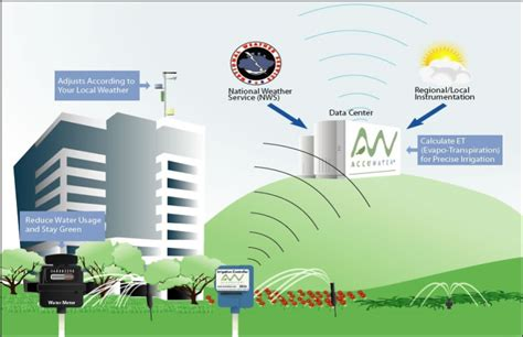 smart home controllers irrigation systems lri energy solutions