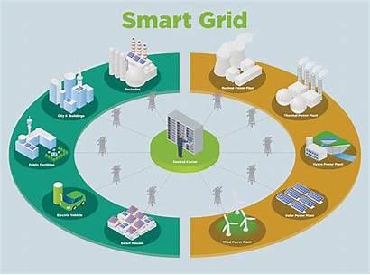 Smart Grid Energy Internet Vector Renewable Technology